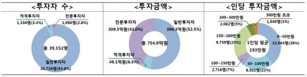 2016~2018 크라우드펀딩 투자자수와 인당 투자금액 [출처= 금융위원회]