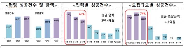 2016~2018 크라우드펀딩 성공건수 및 투자액 [출처= 금융위원회]