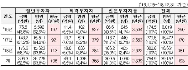 2016~2018년 크라우드펀딩 투자자 [출처= 금융위원회]