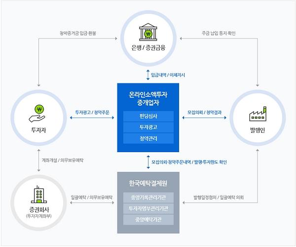 크라우드펀딩 운영 구조 [출처= 한국예탁결제원 크라우드넷]