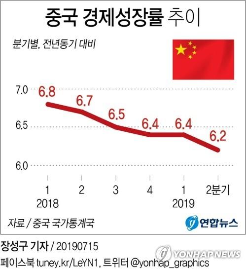 중국 2분기 성장률 [그래픽= 연합뉴스]