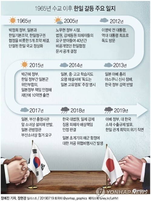 한일갈등 주요일지 [그래픽= 연합뉴스]