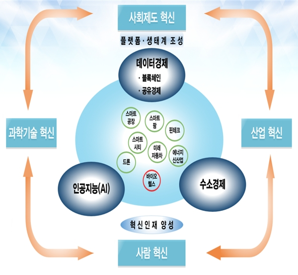 정부가 2018년 8월 13일 발표한 '혁신성장 추진체계'. [그래픽= 기획재정부]